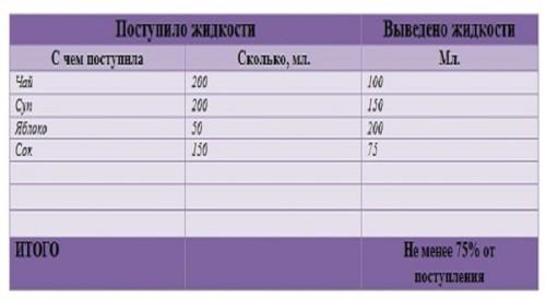 Суточный диурез при беременности таблица