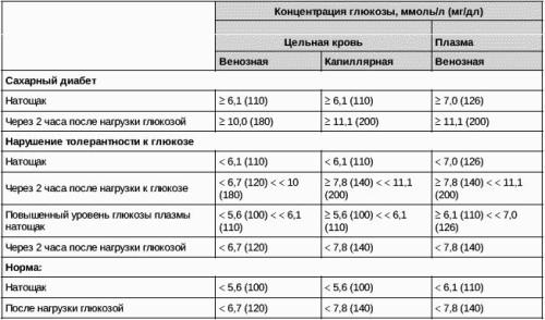 Глюкозотолерантный тест беременность