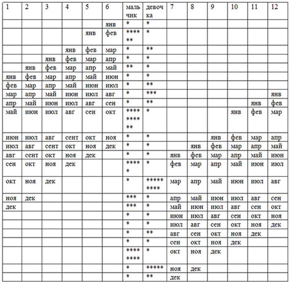 Стопроцентная таблица зачатия пола ребенка