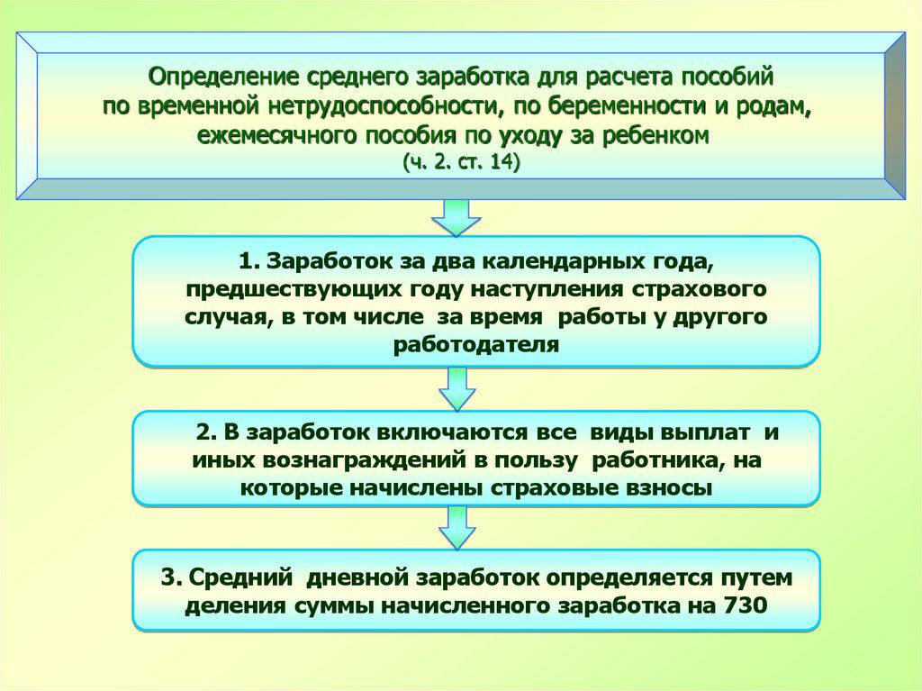 Ежемесячное пособие на детей до 16 лет: размеры