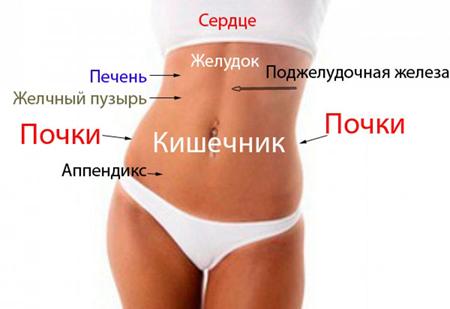 bol-vnizu-zhivota-pod-pupkom-u-zhenshhin_1